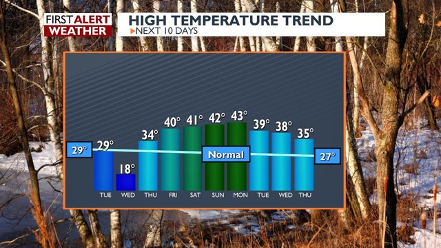 Cold continues, not much snow in sight