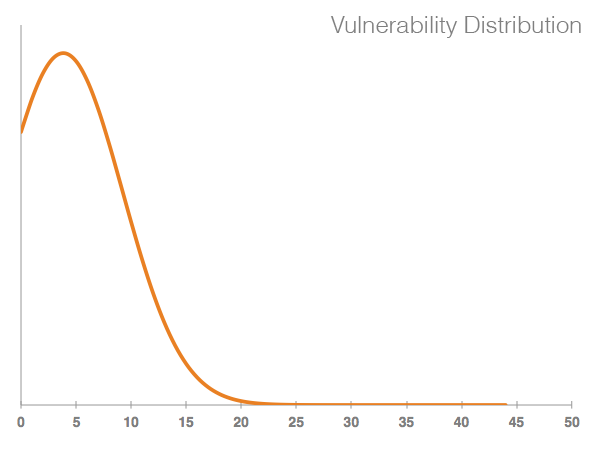 Average number of vulnerabilities in gem files