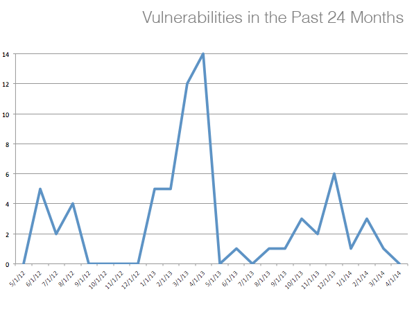 Gem vulnerabilities in the past 24 months