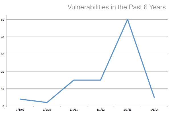 Gem vulnerabilities in the past 6 years