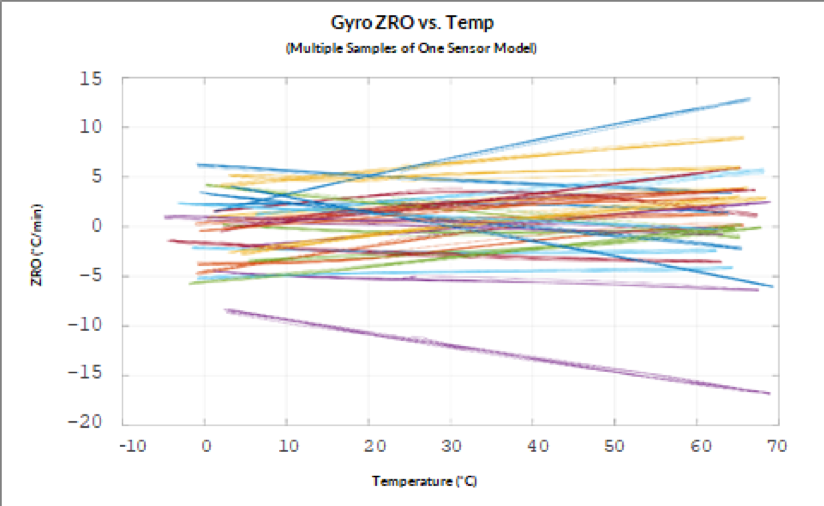 GryoZRO vs Temp