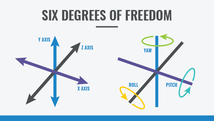 Six Degrees of Freedom Diagram
