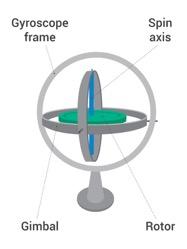 Traditional Gyroscope