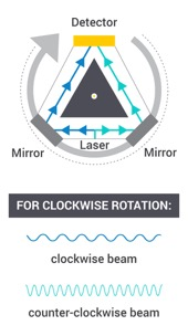 Ring Laser Gyroscope Rotating Clockwise