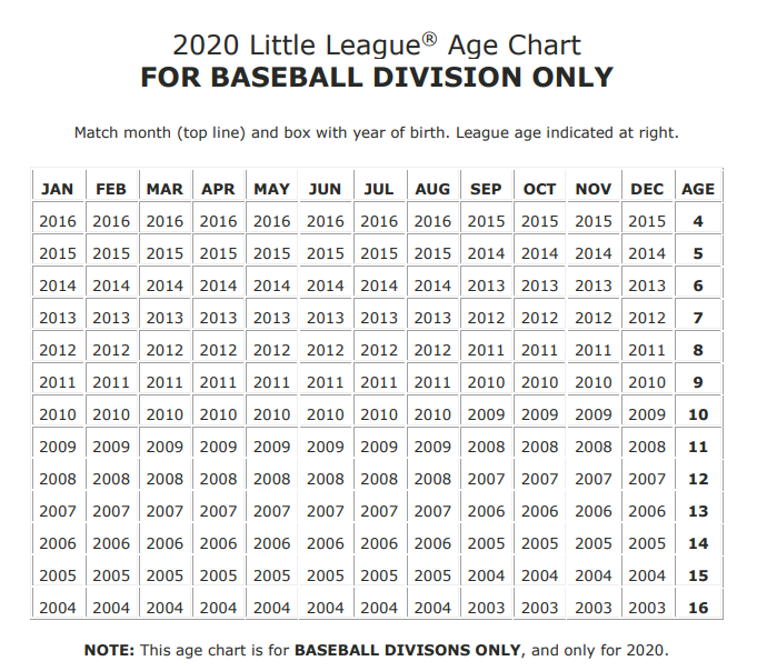 Image result for little league softball age matrix
