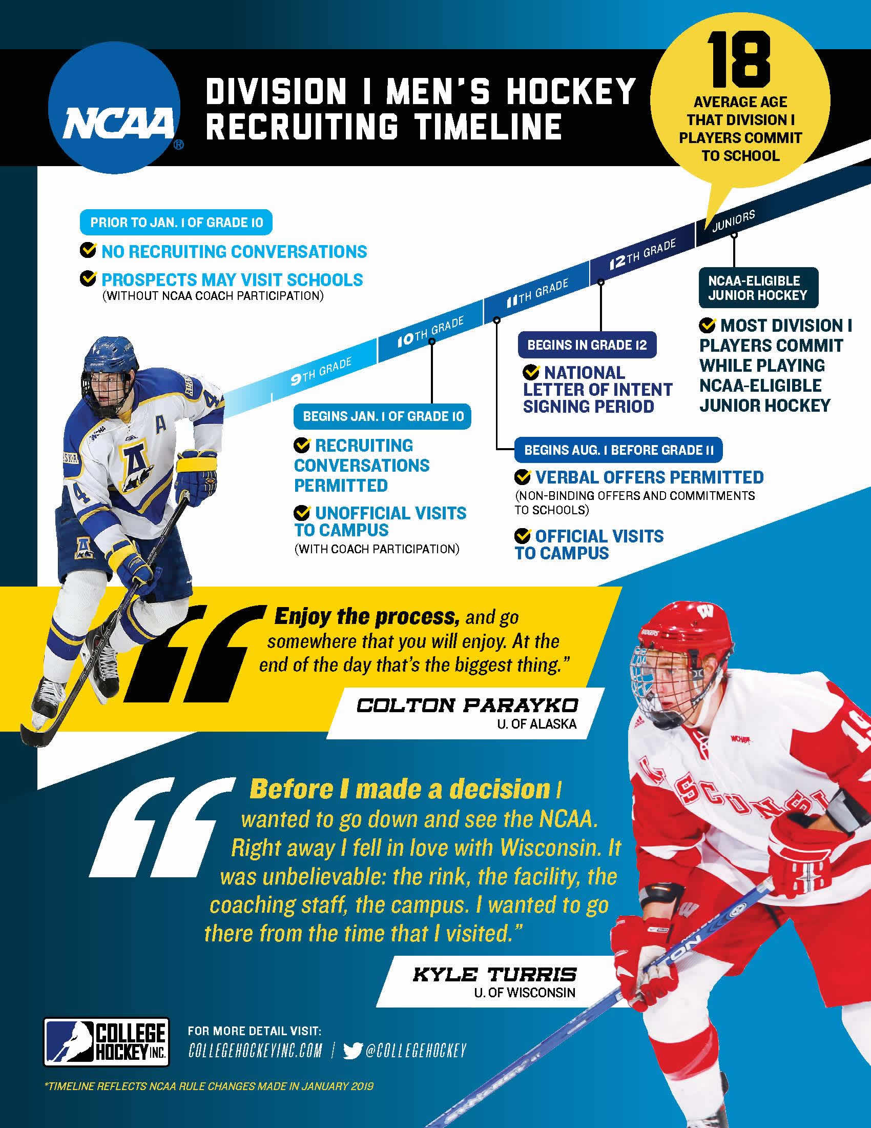 Ct Oil Kings Aaa Youth Hockey Player Development