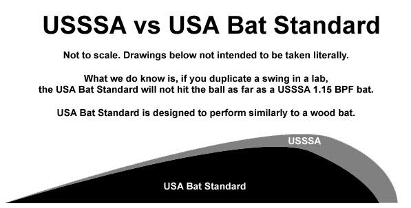 Baseball Bat Rules | Walnut Creek Baseball