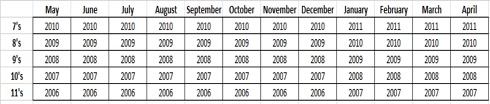 Travel Baseball Age Chart