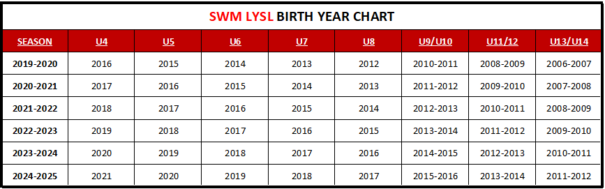 SWM LYSL Birth Chart through 2025