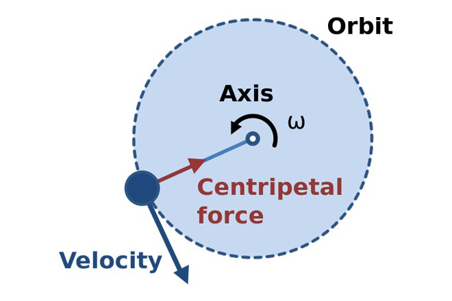 circular motion creating artificial gravity Creating artificial gravity via rotation:  uniform circular motion and centripetal acceleration: a particle travels in a circle of radius r with constant speed.