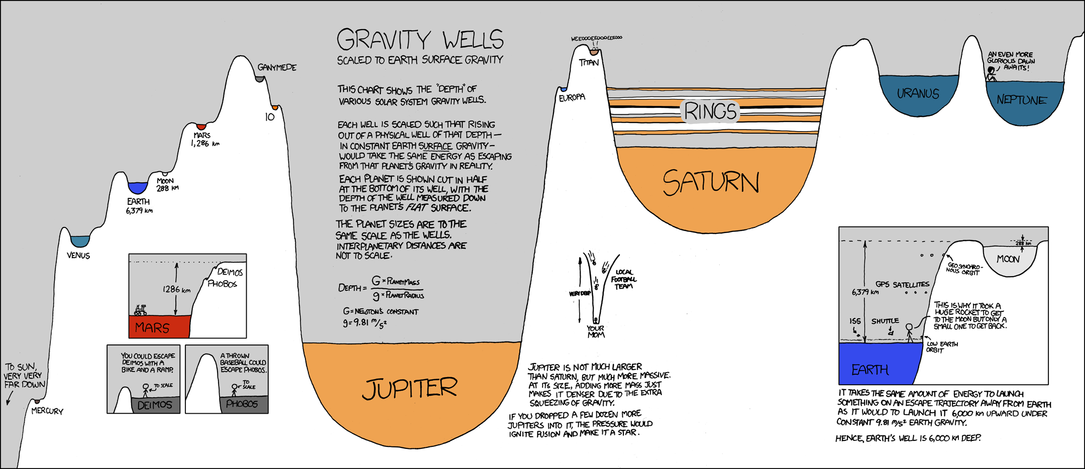 Gravity Well Education [Space Apps 2016]