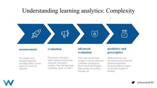 Enabling Learning & Analytics with xAPI