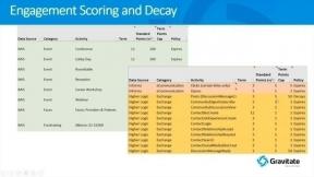Blended Data - the Key to Member Engagement Scoring