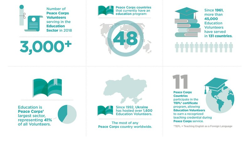 Peace_Corps_Education_Sector