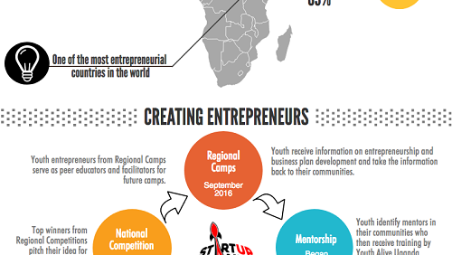 Info-graphic made by Volunteer Chelsea Gaylord  showing plan to inspire and develop  youth entrepreneurs in Uganda.