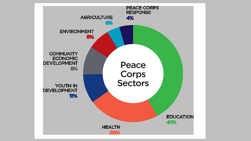 Imagini pentru peace corps countries 2018