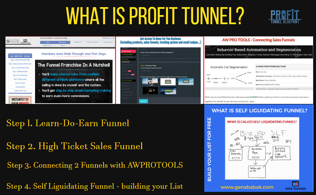 WHAT IS PROFIT TUNNEL?