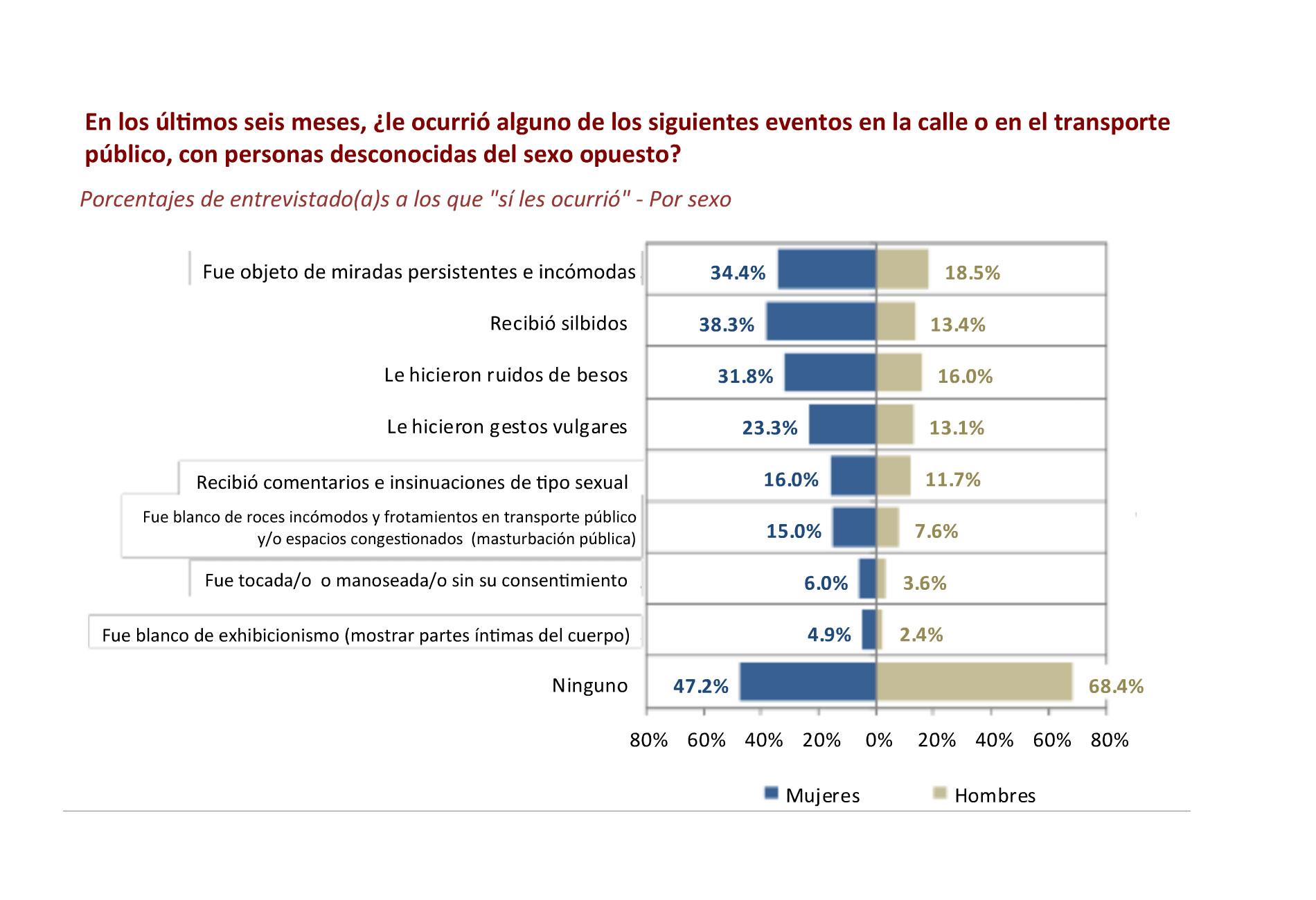 ¿Qué opinamos los peruanos del acoso sexual callejero?