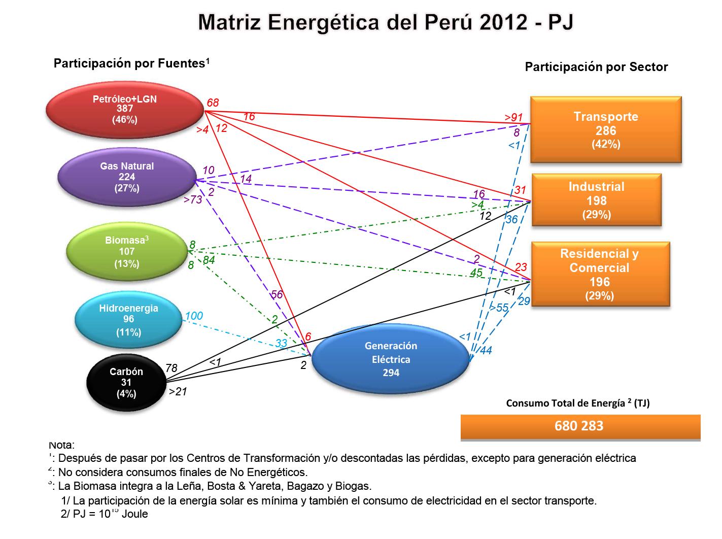 Matriz Resumida 2012