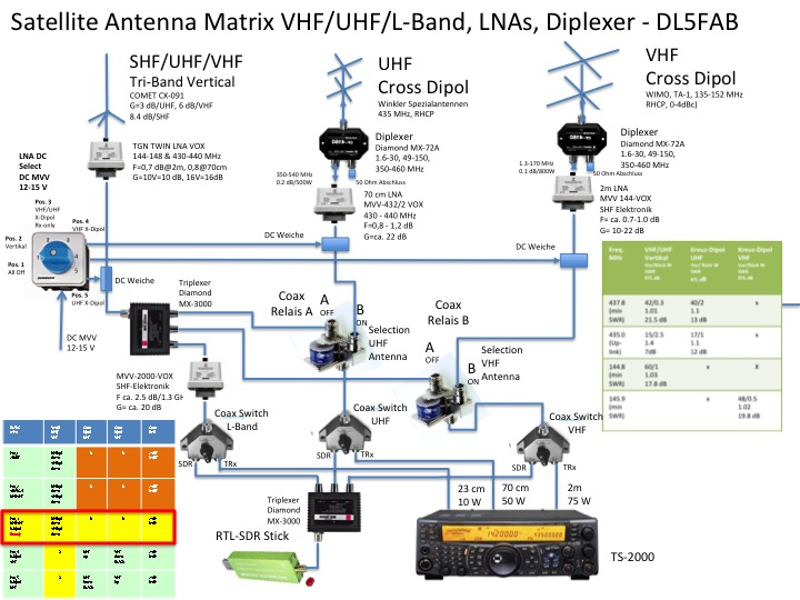 how to set up my ham radio shack
