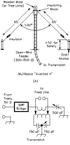 INNVERTED V FED WITH OPEN WIRE LINE
