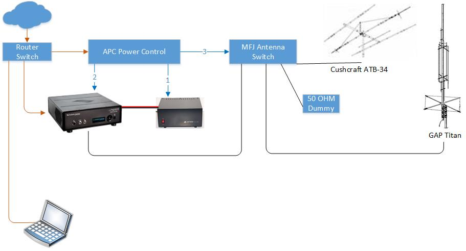 n5jxo callsign lookup by qrz ham radio here is a diagram of my current shack for remote control