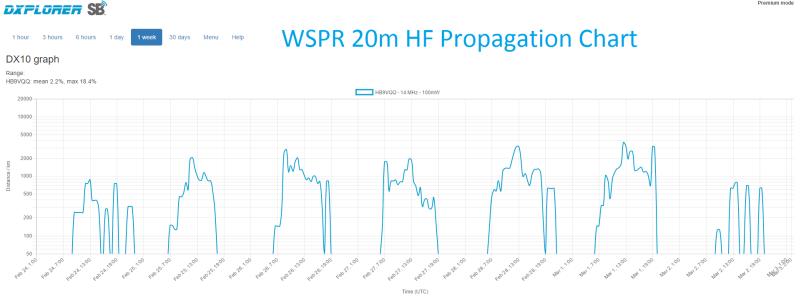 WSPR 20m HF Propagation Chart - JN47JM