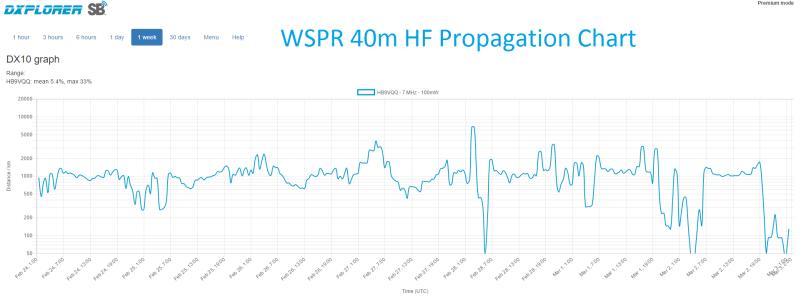 WSPR 40m HF Propagation Chart - JN47JM