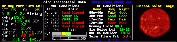 Solar VHF Band Conditions