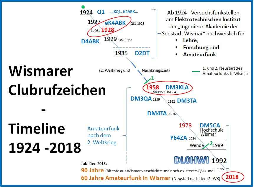 Zur Chronik Amateurfunk in Wismar
