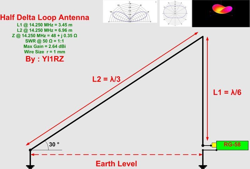 Yi1rz Callsign Lookup By Qrz Ham Radio