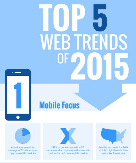 Web Trends Infographic 2015