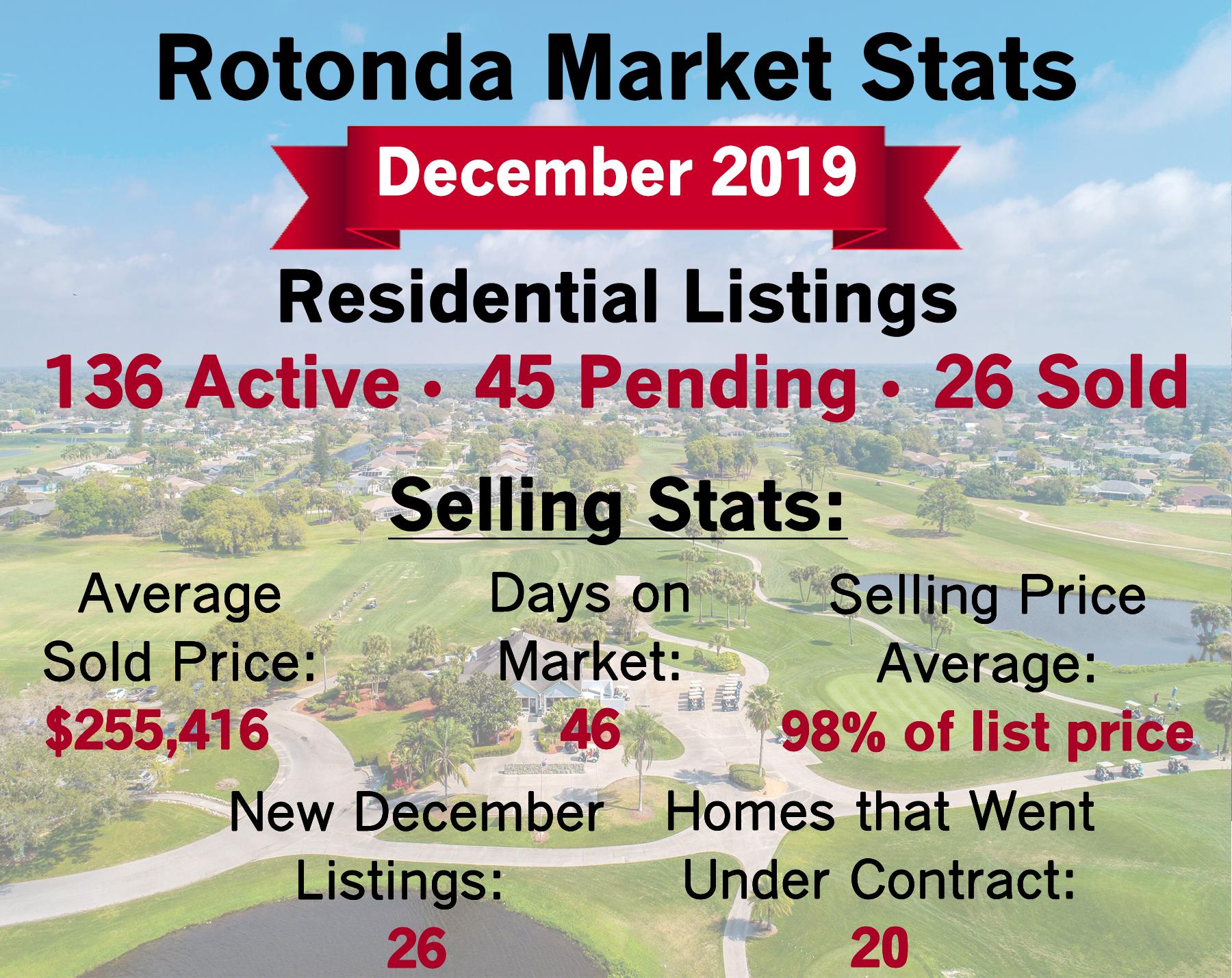rotonda_market_stats_dec_2019.jpg