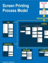 Screen Printing Process Model