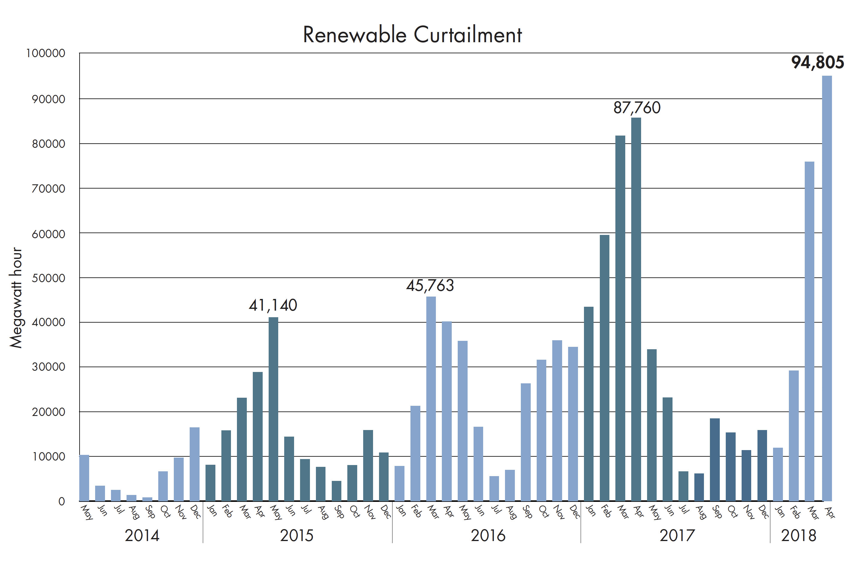 California is throttling back record levels of solar—and ... on