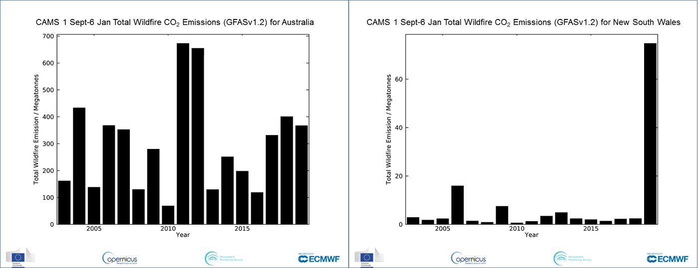 Emisiones de incendios forestales desde septiembre hasta principios de enero, en todo el país y en Nueva Gales del Sur.