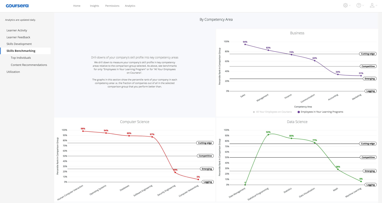 Las empresas que se suscriban a Coursera podrán ver su rango en comparación con sus competidores en habilidades específicas.