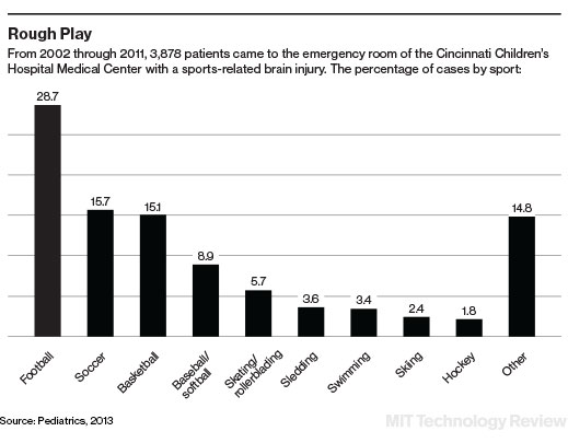 Lasting Impact Of Concussions On Young >> Are Young Athletes Risking Brain Damage Mit Technology Review