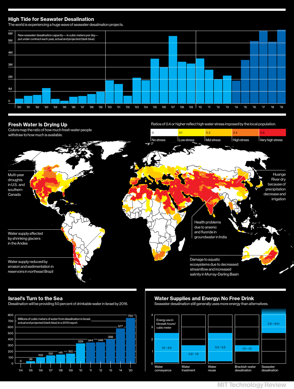 Megascale Desalination - MIT Technology Review