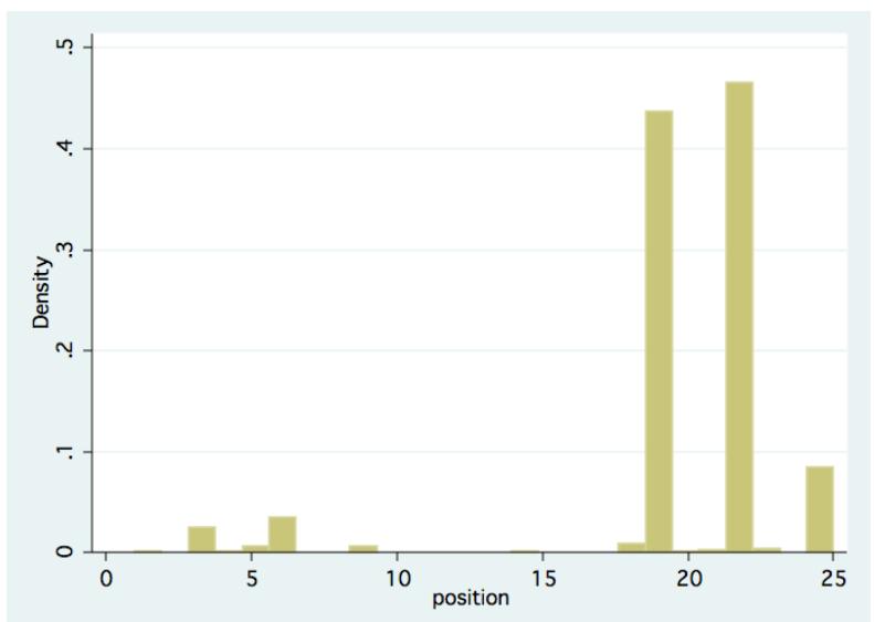 Un gráfico muestra la distribución de respuestas en el experimento de crowdsourcing.