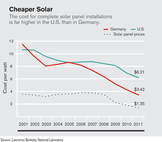 Why Solar Installations Cost More in the U S  than in