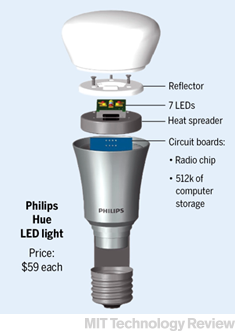 The Light Bulb Gets a Digital Makeover - MIT Technology Review