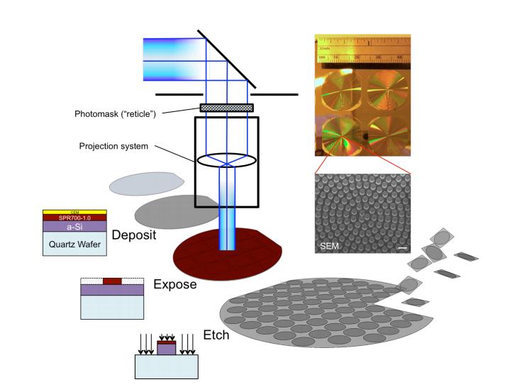 Los metalentes se tallan en obleas de dióxido de silicio en un proceso como el utilizado para hacer chips de silicio