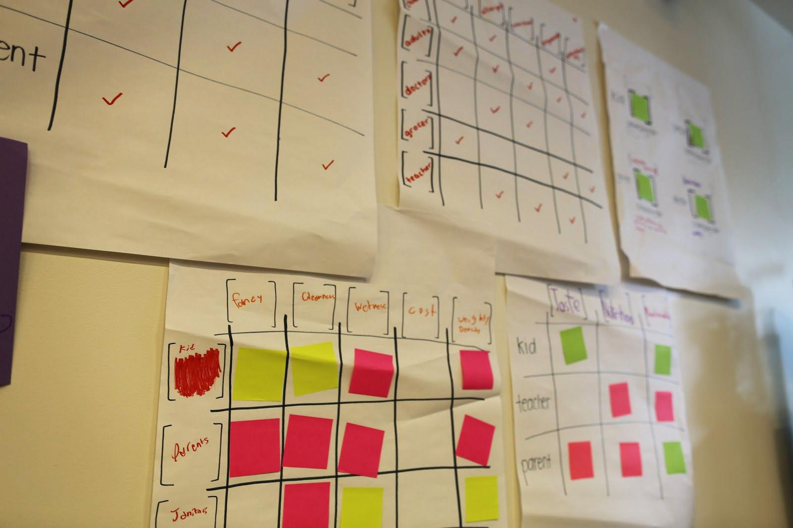 Los estudiantes diseñaron matrices éticas para pensar a través de los interesados en un algoritmo de fabricación de sándwiches y sus valores.
