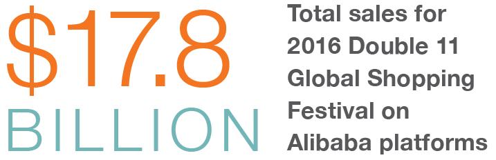 Alibaba Targets the Global Market with Apsara Aliware