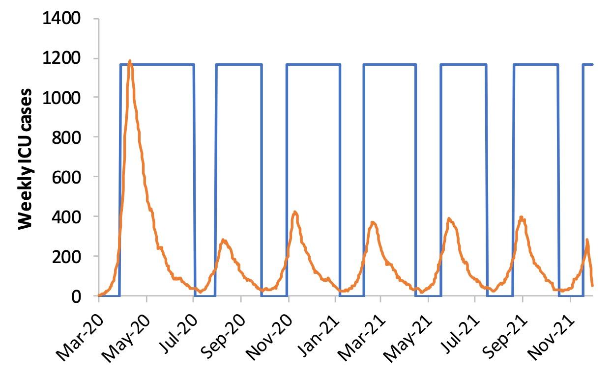 Los episodios periódicos de distanciamiento social mantienen la pandemia bajo control.