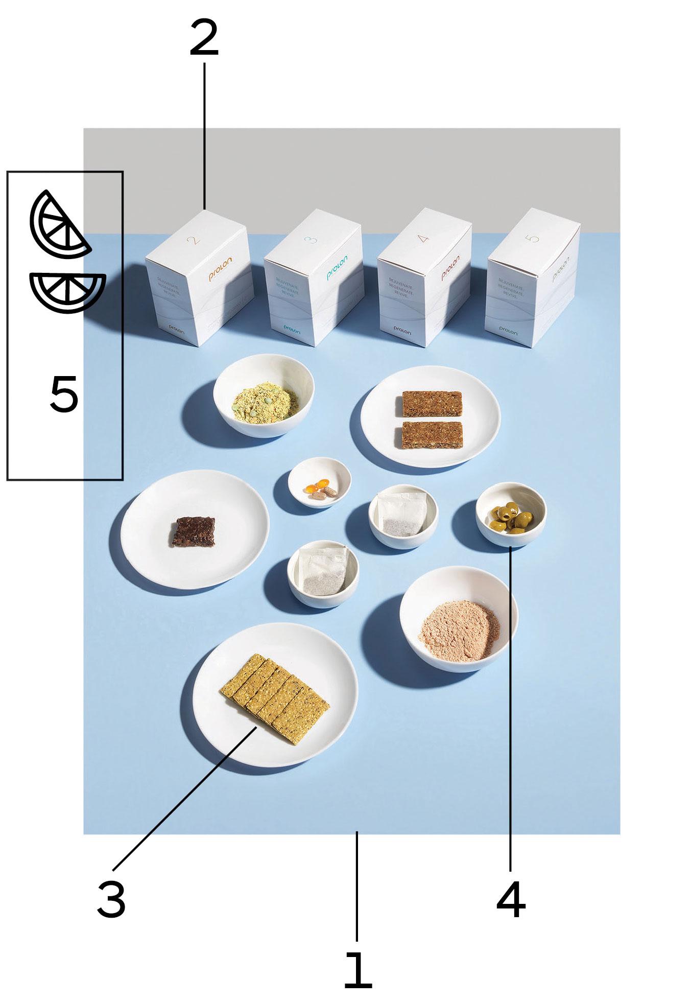 Un kit de comida Prolon viene en un recipiente de cartón blanco un poco más grande que una caja de zapatos. Dentro hay una tarjeta del programa de comidas que detalla el menú, una gran botella de agua vacía y cinco cajas de cartón más pequeñas, cada una etiquetada con el día correspondiente. <br> <br> <br> 1. La dieta engaña a su cuerpo al modo de hambre, pero trata de hacerlo tolerable. <br> <br> 2. Cada día de comida viene en su propia caja de cartón angustiosamente pequeña. <br> <br> 3. Las galletas de col rizada eran las favoritas del autor. <br> <br> 4. Prolon es grande en aceitunas de Sevilla, que saben muy bien pero no son muy abundantes. <br> <br> 5. Se le permite agregar limón para mejorar el sabor si es necesario. <br> <br>