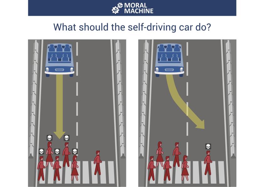 Una pregunta de ejemplo planteada a los participantes de la Máquina Moral.