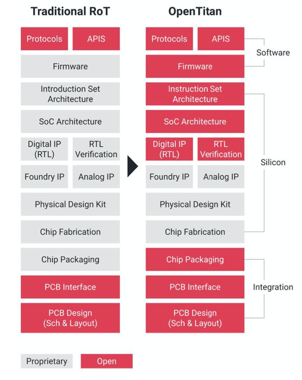Una comparación del OpenTitan y un tradicional