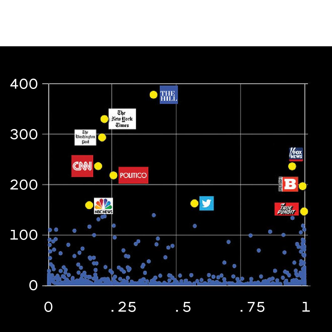 (izquierda) Esta gráfica muestra qué fuentes de noticias son más citadas por las cuentas de Twitter en el mapa de paisaje político de los EE. UU. que se muestra en la parte superior de la historia. Las fuentes periodísticas tradicionales tradicionales son citadas principalmente por la izquierda, mientras que la derecha es servida por fuentes como Fox, Breitbart y True Pundit. <br> <br> (derecha) Si analizamos los mismos datos observando citas de artículos individuales en lugar de fuentes de noticias, la brecha es aún más evidente. Los artículos que obtienen la mayor cantidad de tweets representan los puntos de vista más partidistas tanto a la izquierda como a la derecha.